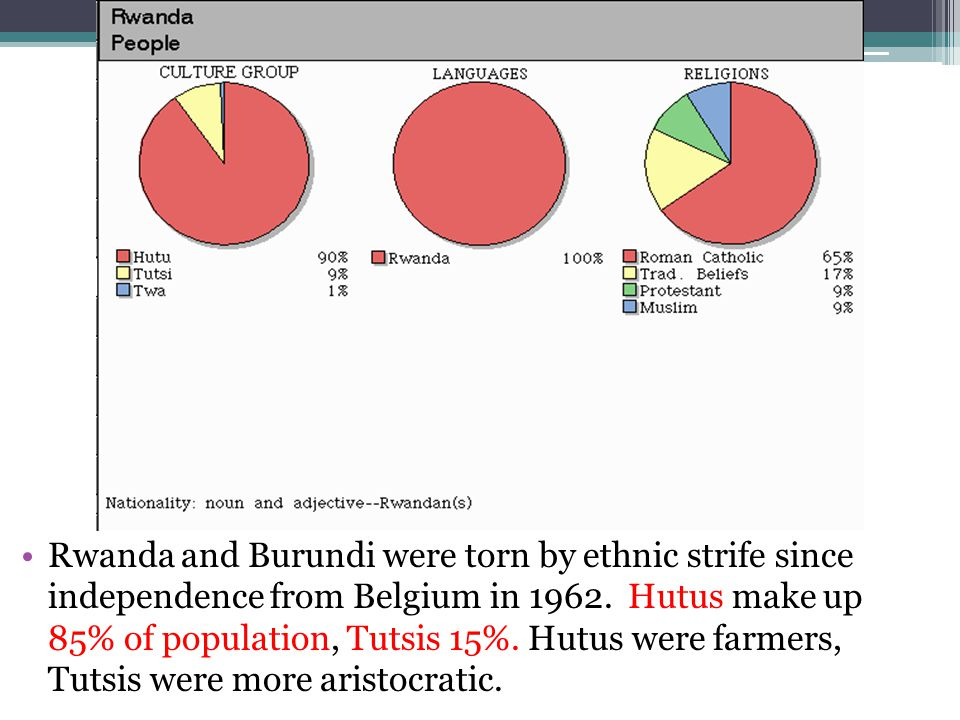 Rwanda and Burundi were torn by ethnic strife since independence from Belgium in 1962.