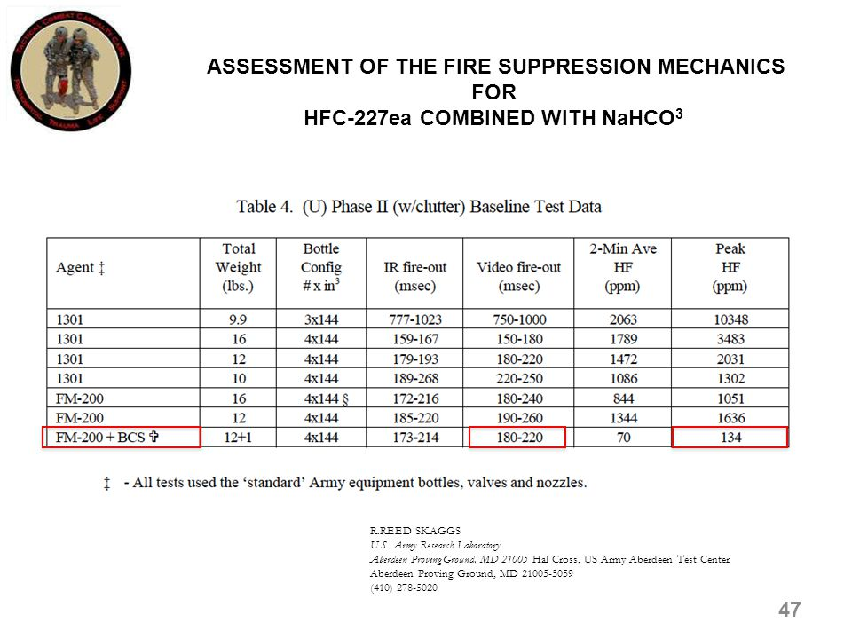 ASSESSMENT OF THE FIRE SUPPRESSION MECHANICS FOR HFC-227ea COMBINED WITH NaHCO3