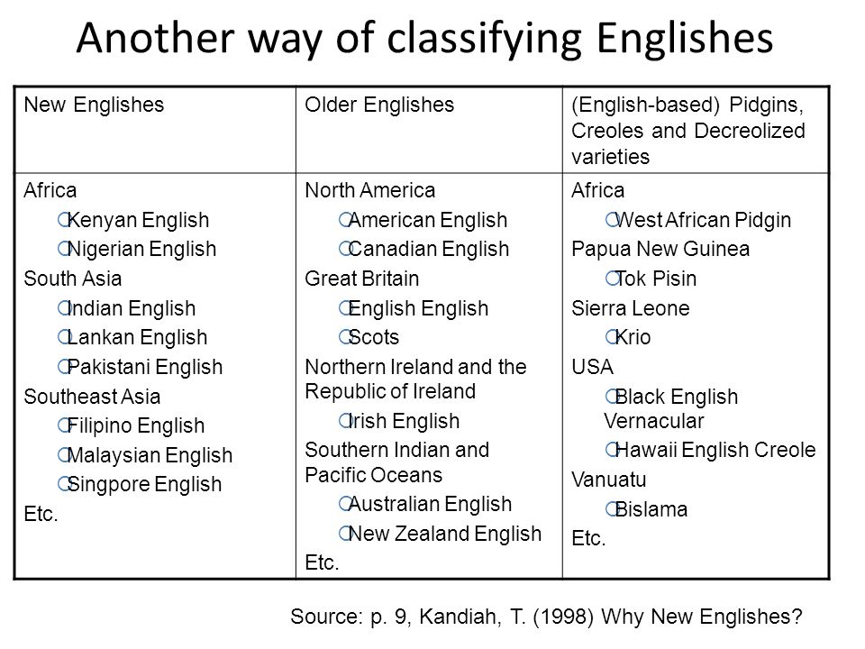 Another way of classifying Englishes