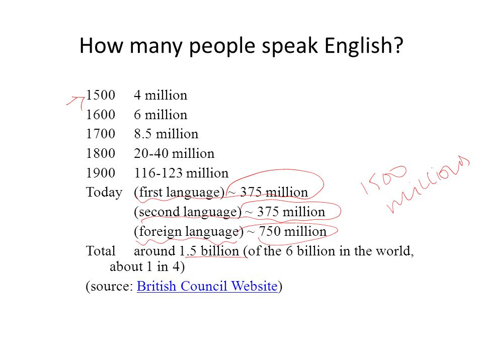 The English Language World Englishes Ppt Video Online Download - How many people speak each language