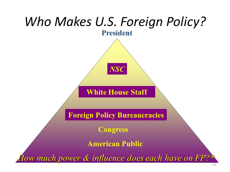 Who Makes U.S. Foreign Policy