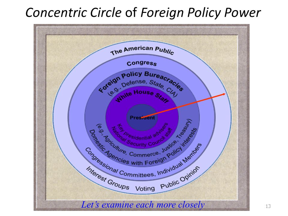 Concentric Circle of Foreign Policy Power
