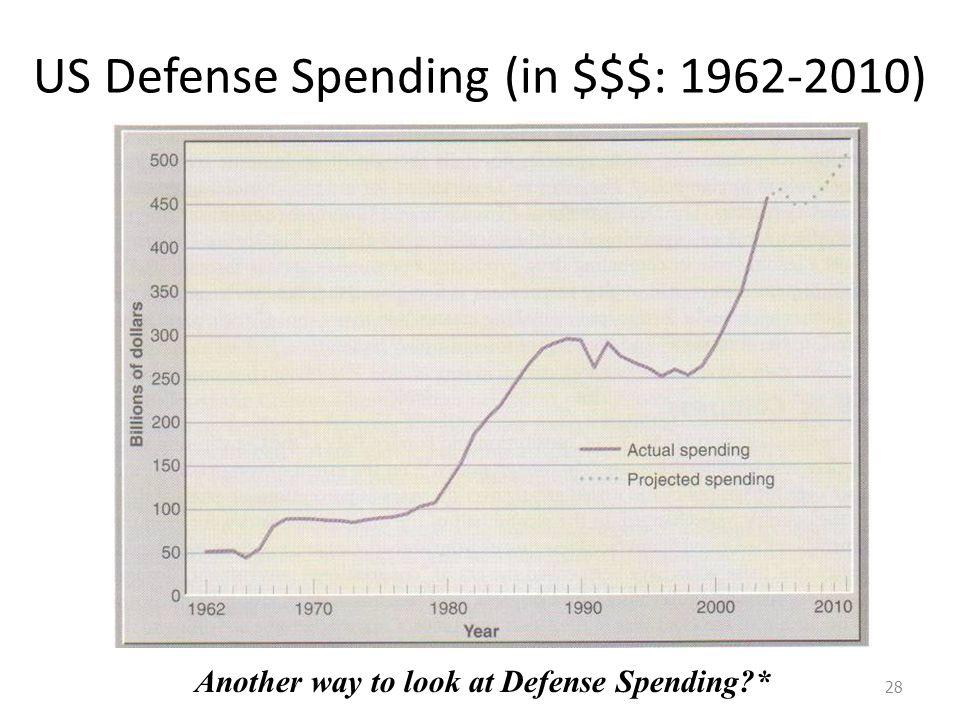 US Defense Spending (in $$$: 1962-2010)