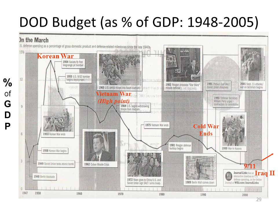 DOD Budget (as % of GDP: 1948-2005)