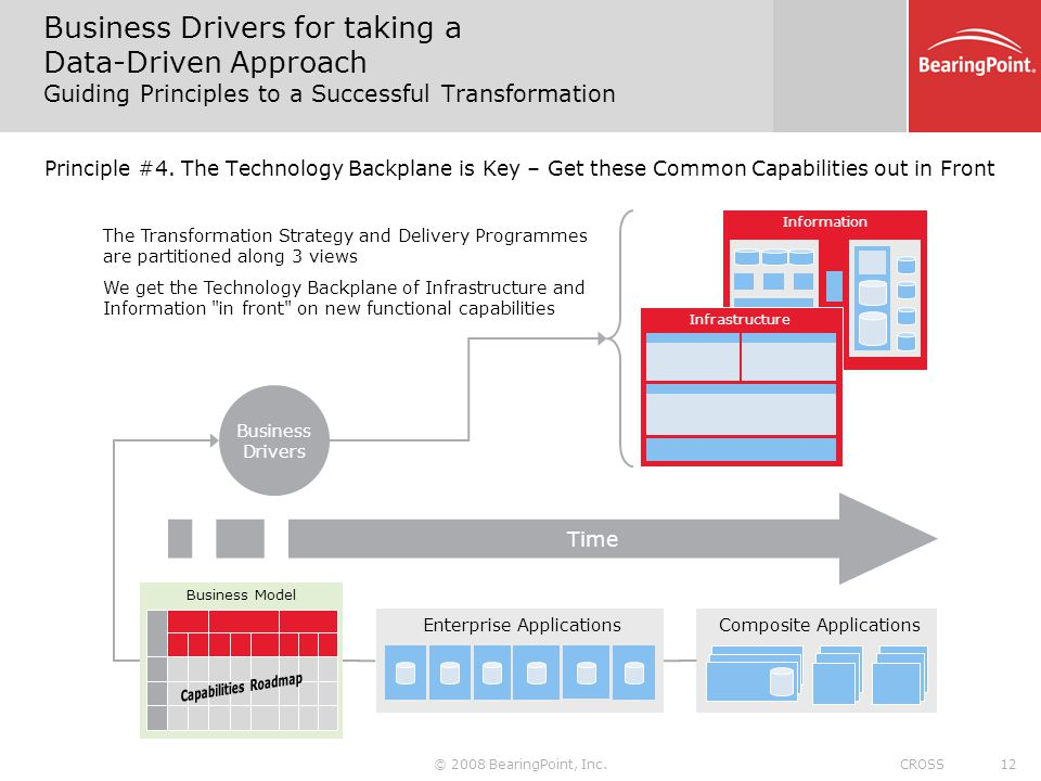 Business Drivers for taking a Data-Driven Approach Guiding Principles to a Successful Transformation