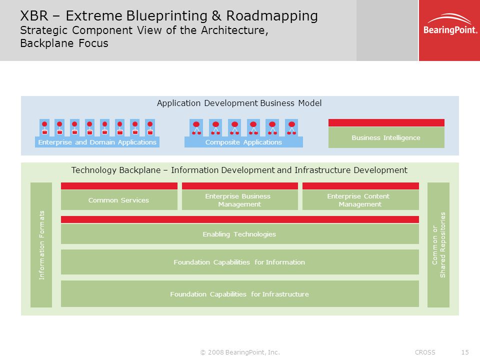 XBR – Extreme Blueprinting & Roadmapping Strategic Component View of the Architecture, Backplane Focus