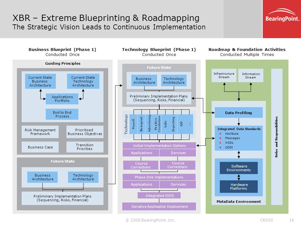 XBR – Extreme Blueprinting & Roadmapping The Strategic Vision Leads to Continuous Implementation