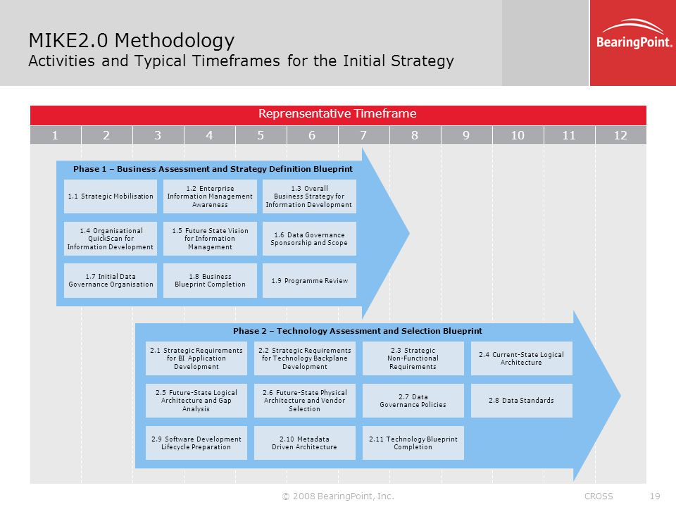 MIKE2.0 Methodology Activities and Typical Timeframes for the Initial Strategy