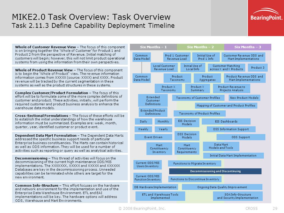 MIKE2. 0 Task Overview: Task Overview Task 2. 11
