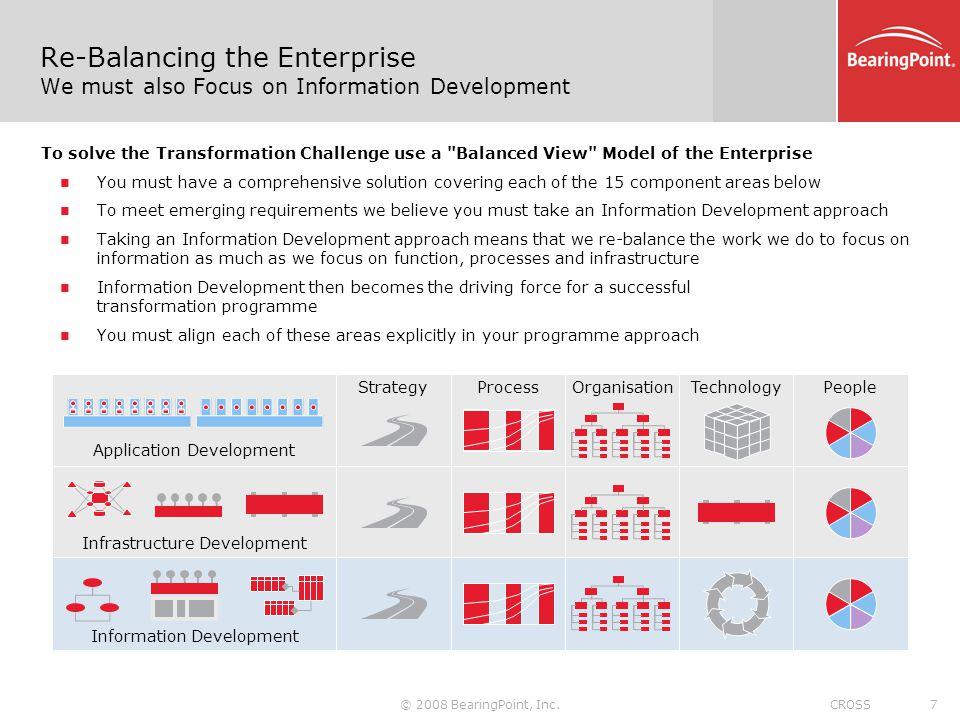 Re-Balancing the Enterprise We must also Focus on Information Development