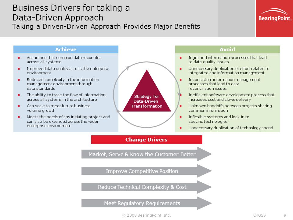 Business Drivers for taking a Data-Driven Approach Taking a Driven-Driven Approach Provides Major Benefits