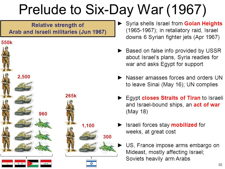Prelude to Six-Day War (1967)
