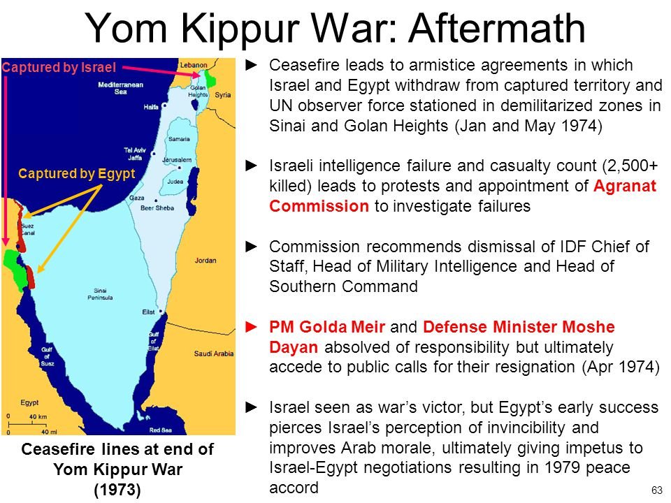 Yom Kippur War: Aftermath