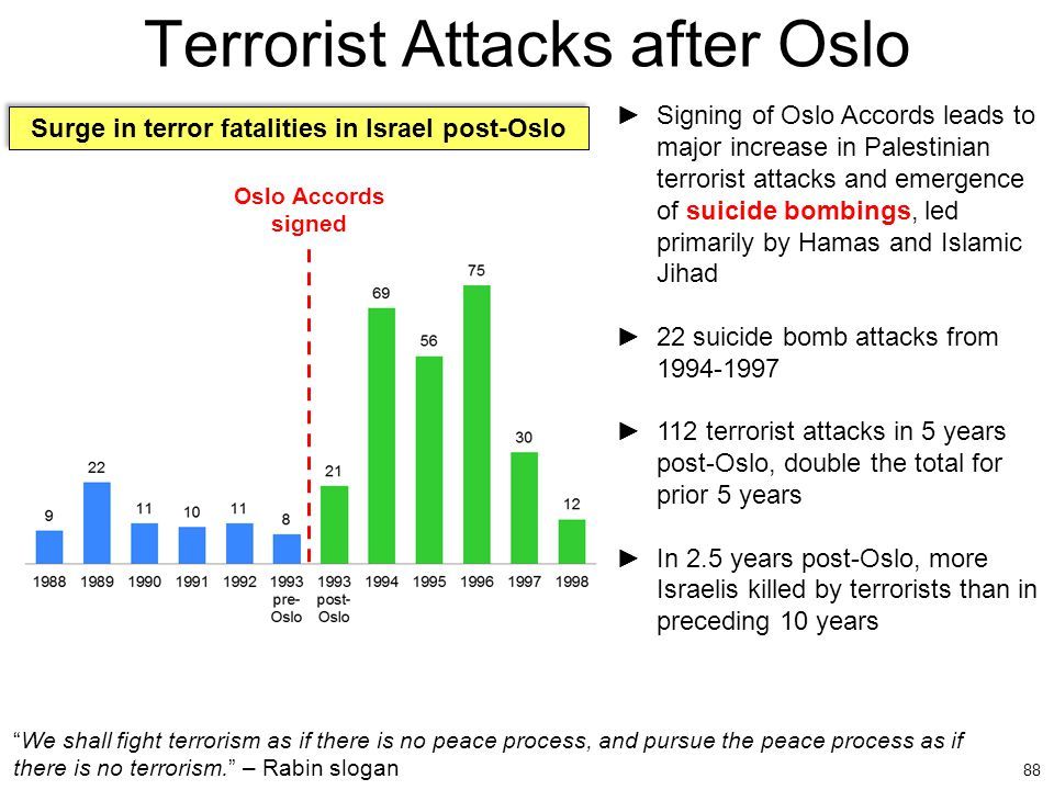 Terrorist Attacks after Oslo