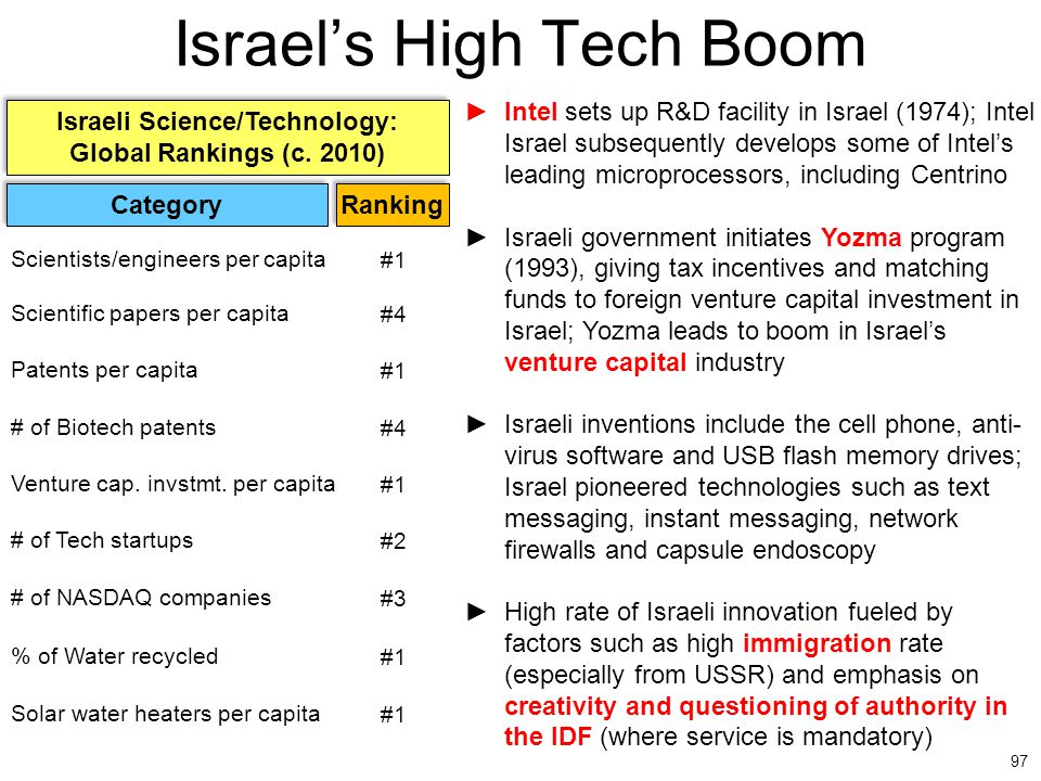 Israel's High Tech Boom