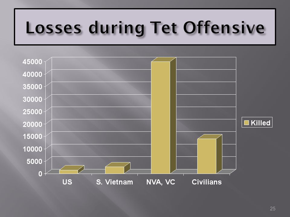 Losses during Tet Offensive
