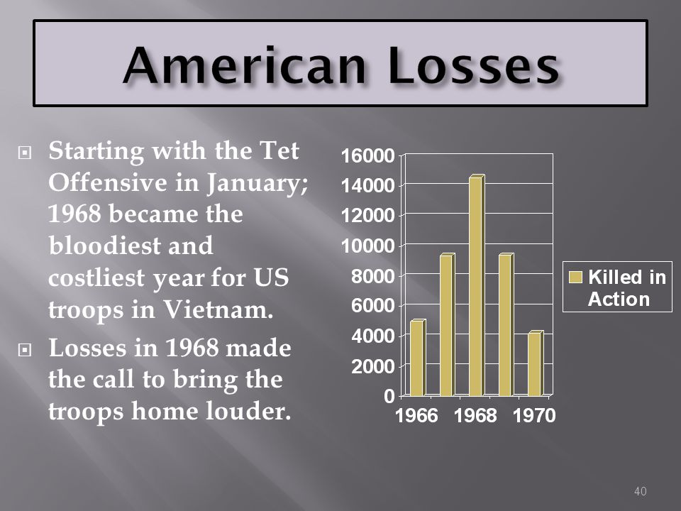 American Losses Starting with the Tet Offensive in January; 1968 became the bloodiest and costliest year for US troops in Vietnam.