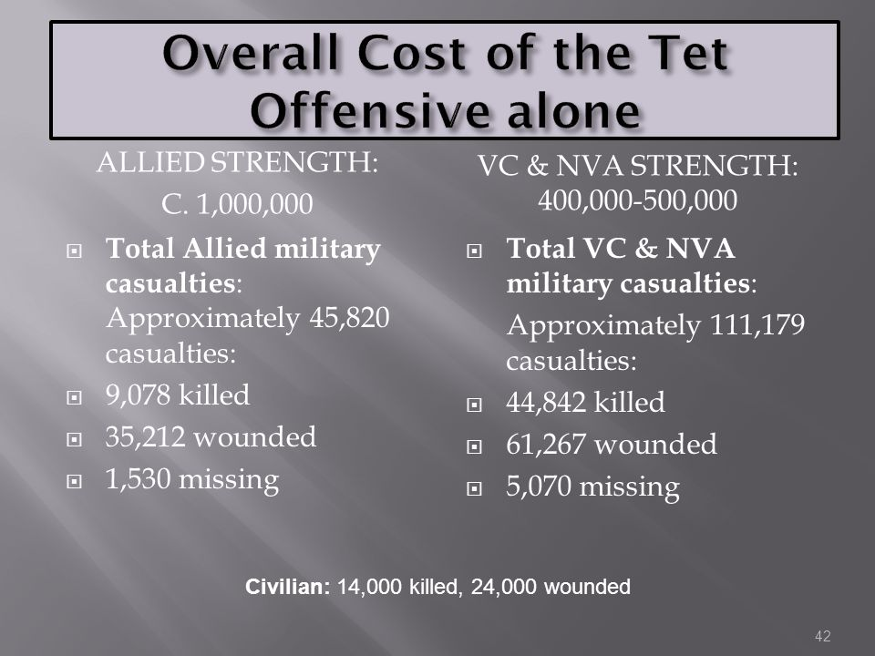 Overall Cost of the Tet Offensive alone