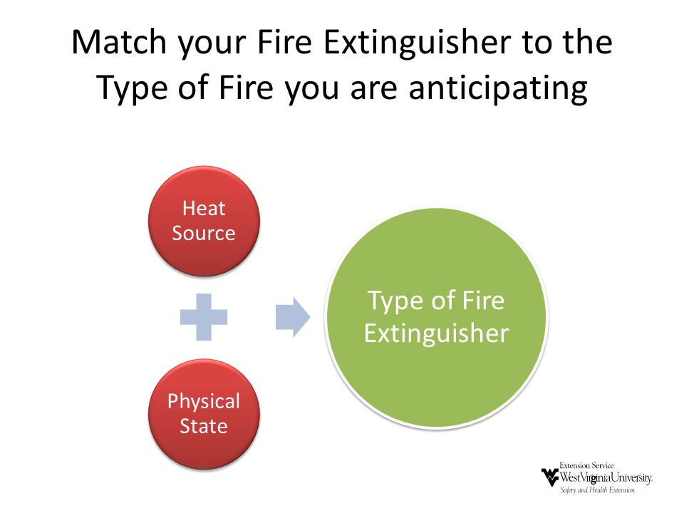 Match your Fire Extinguisher to the Type of Fire you are anticipating