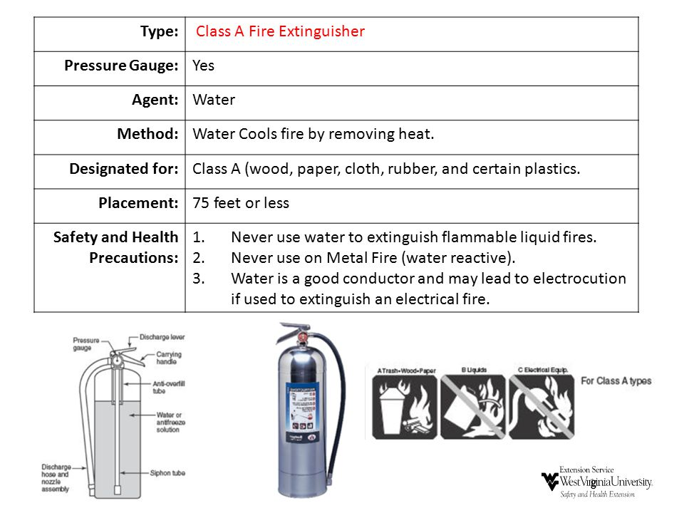 Type: Class A Fire Extinguisher. Pressure Gauge: Yes. Agent: Water. Method: Water Cools fire by removing heat.