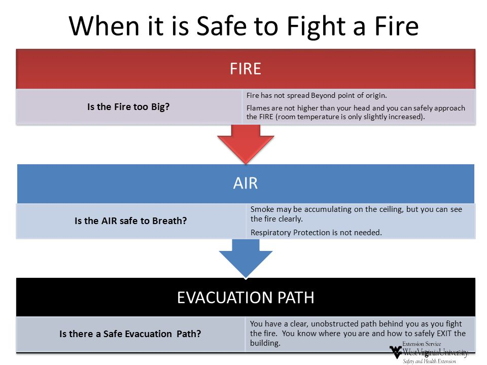 When it is Safe to Fight a Fire