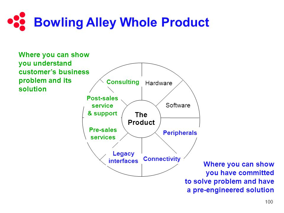 Bowling Alley Whole Product