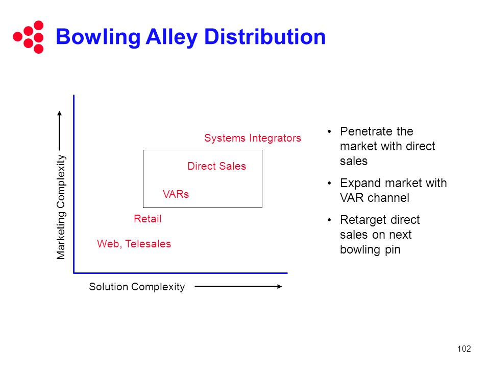 Bowling Alley Distribution
