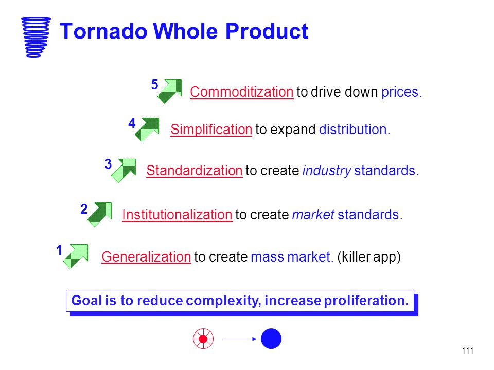 Goal is to reduce complexity, increase proliferation.