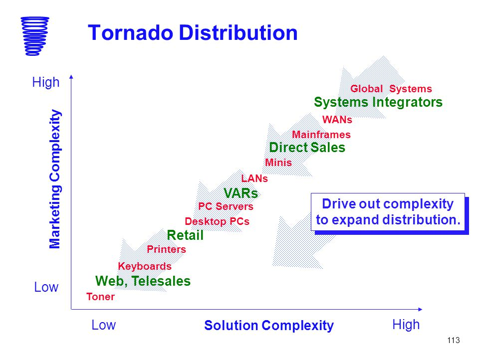 to expand distribution.
