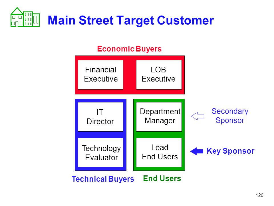 Main Street Target Customer