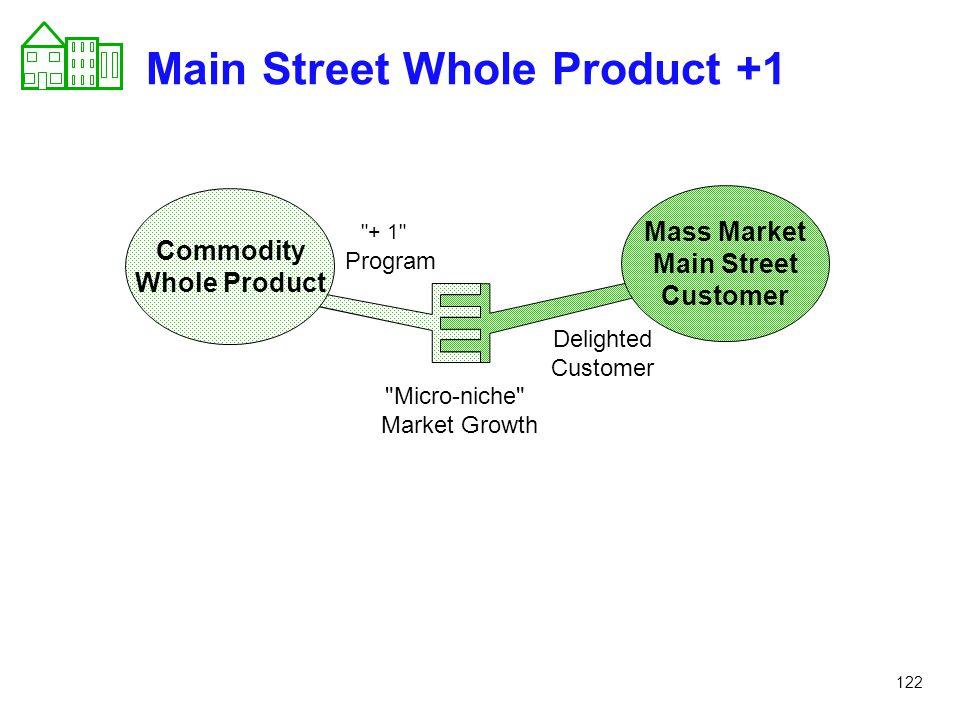Main Street Whole Product +1