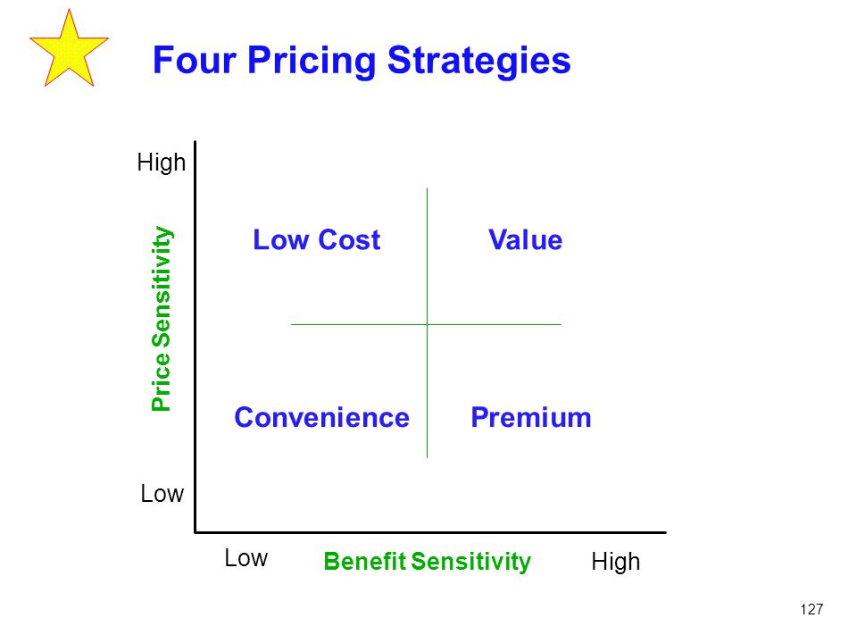 Four Pricing Strategies