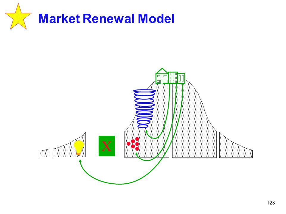 Market Renewal Model X