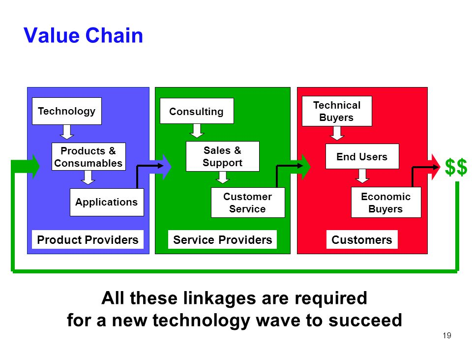 All these linkages are required for a new technology wave to succeed