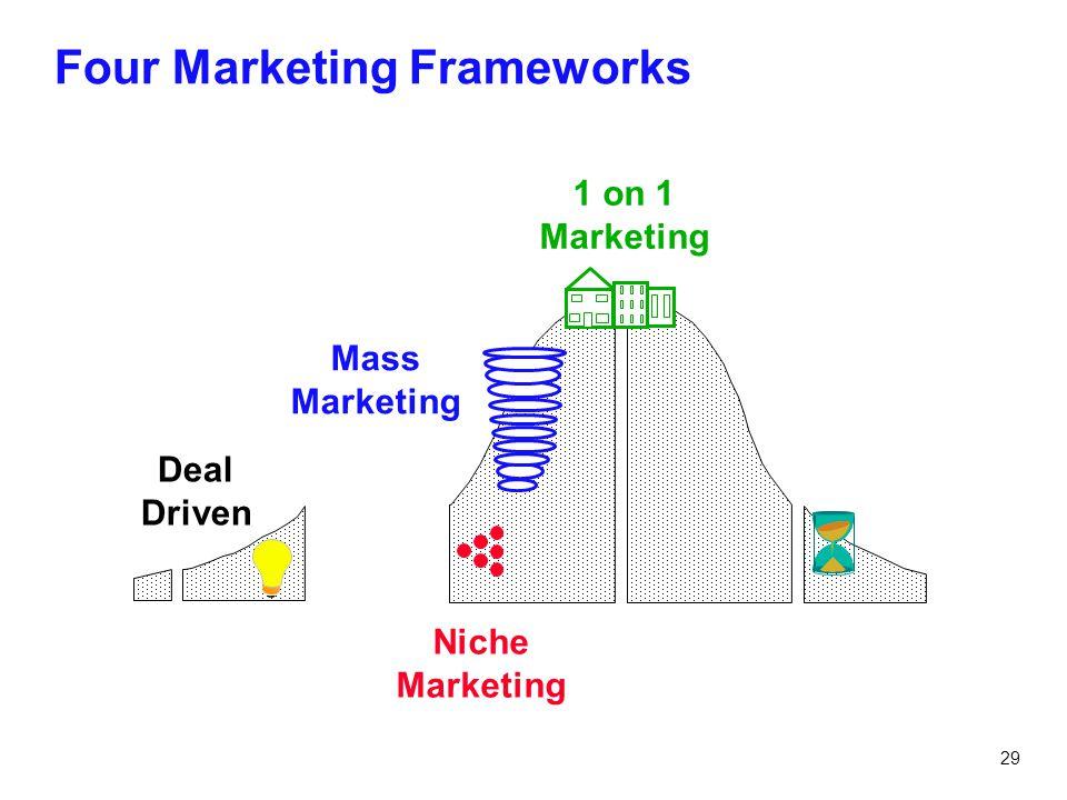 Four Marketing Frameworks