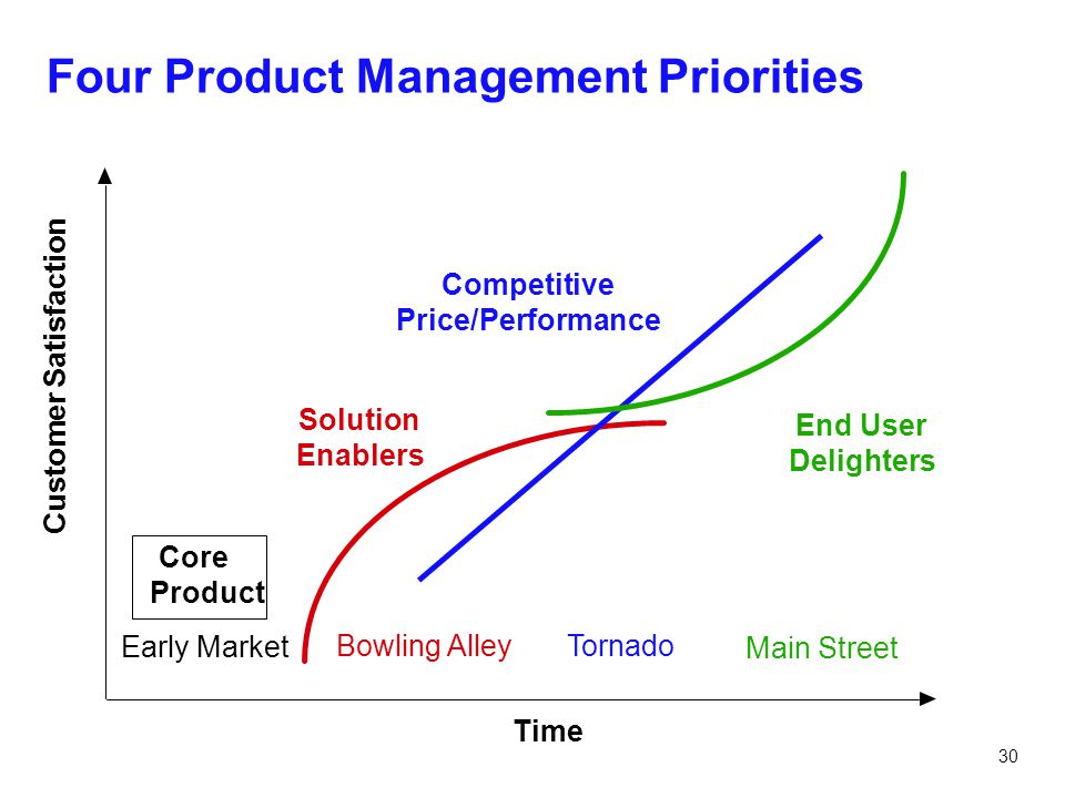 Four Product Management Priorities