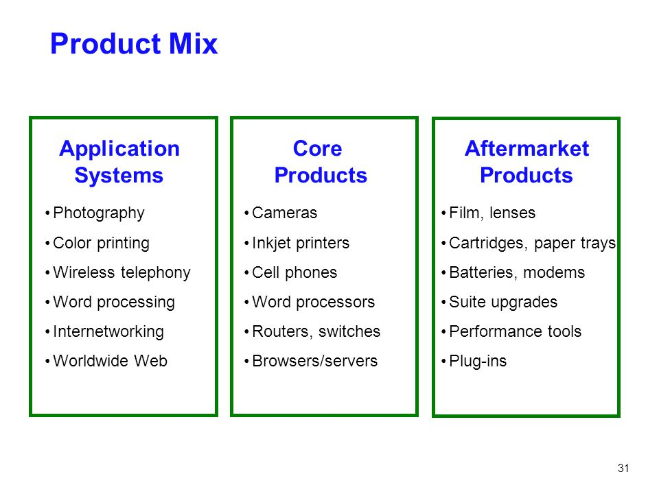 Product Mix Application Systems Core Products Aftermarket Products