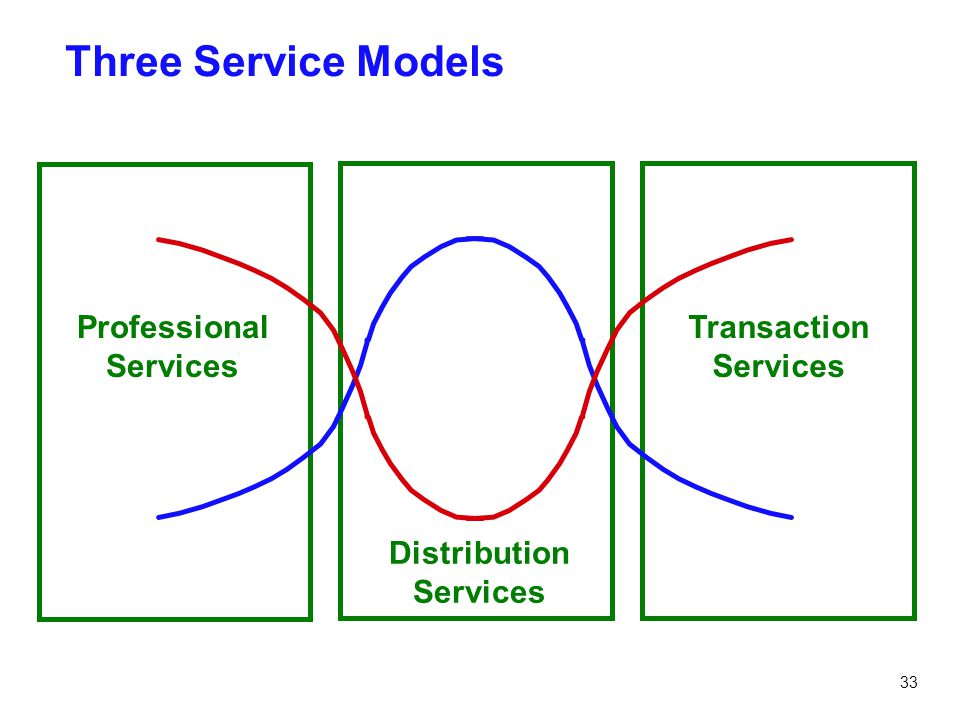 Three Service Models Professional Services Distribution Services