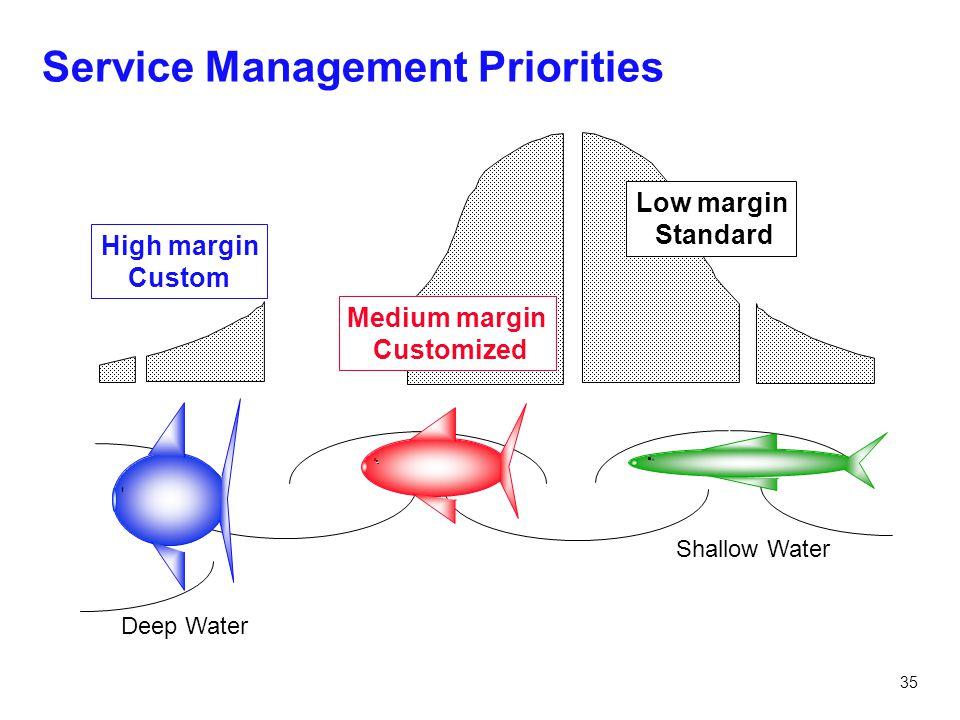 Service Management Priorities