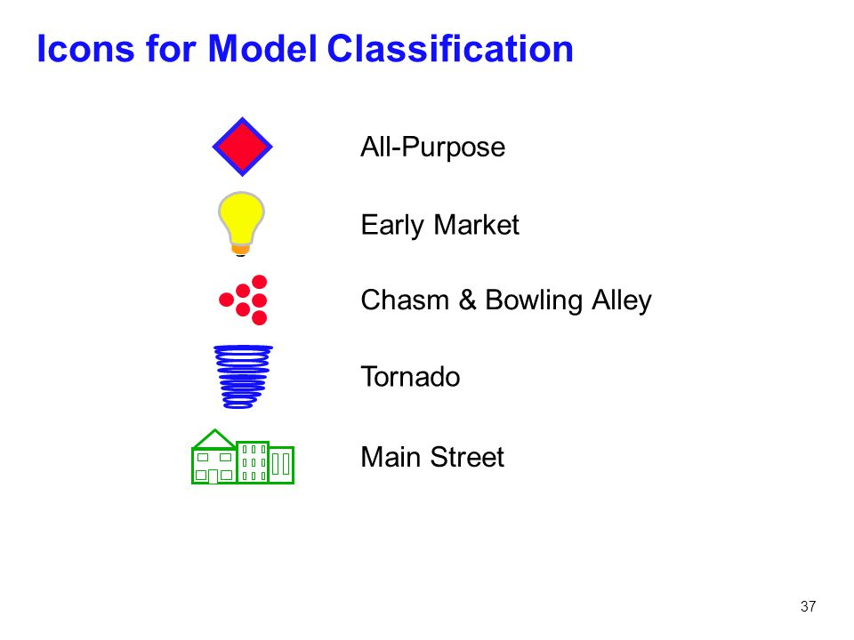 Icons for Model Classification