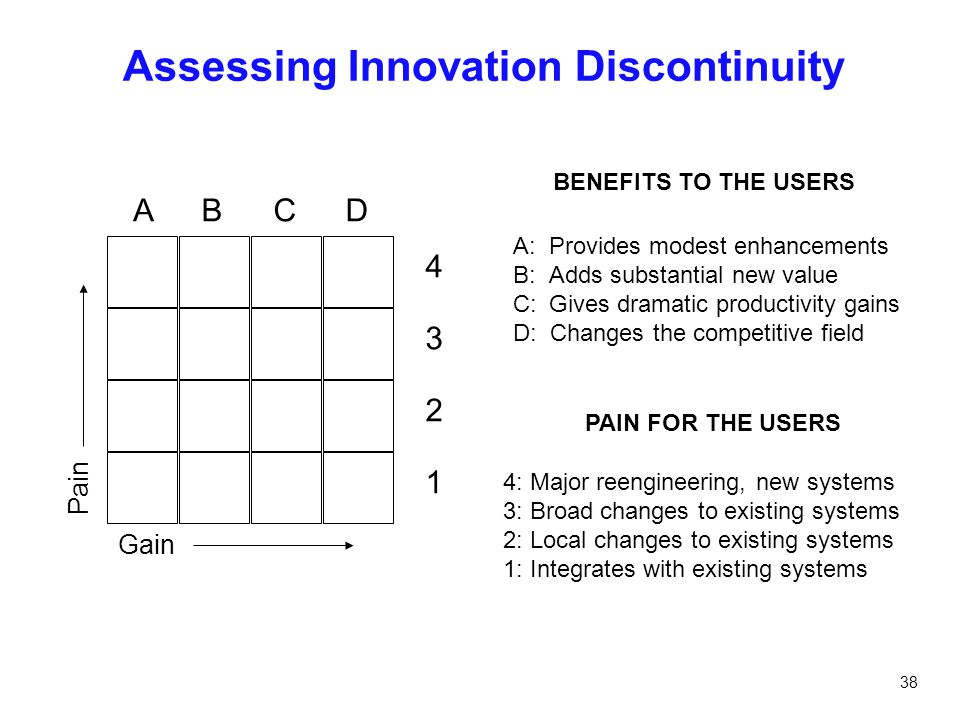 Assessing Innovation Discontinuity