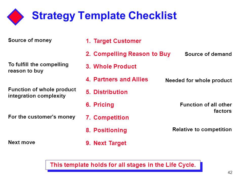 Strategy Template Checklist