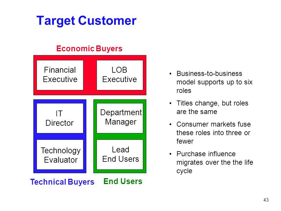 Target Customer Economic Buyers Financial Executive LOB Executive