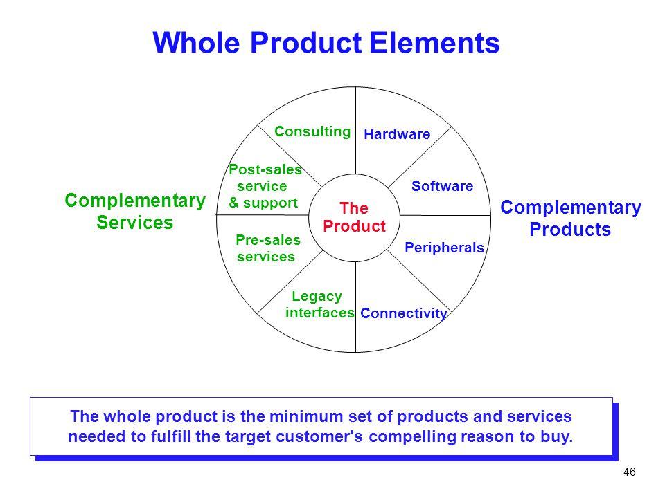 Whole Product Elements