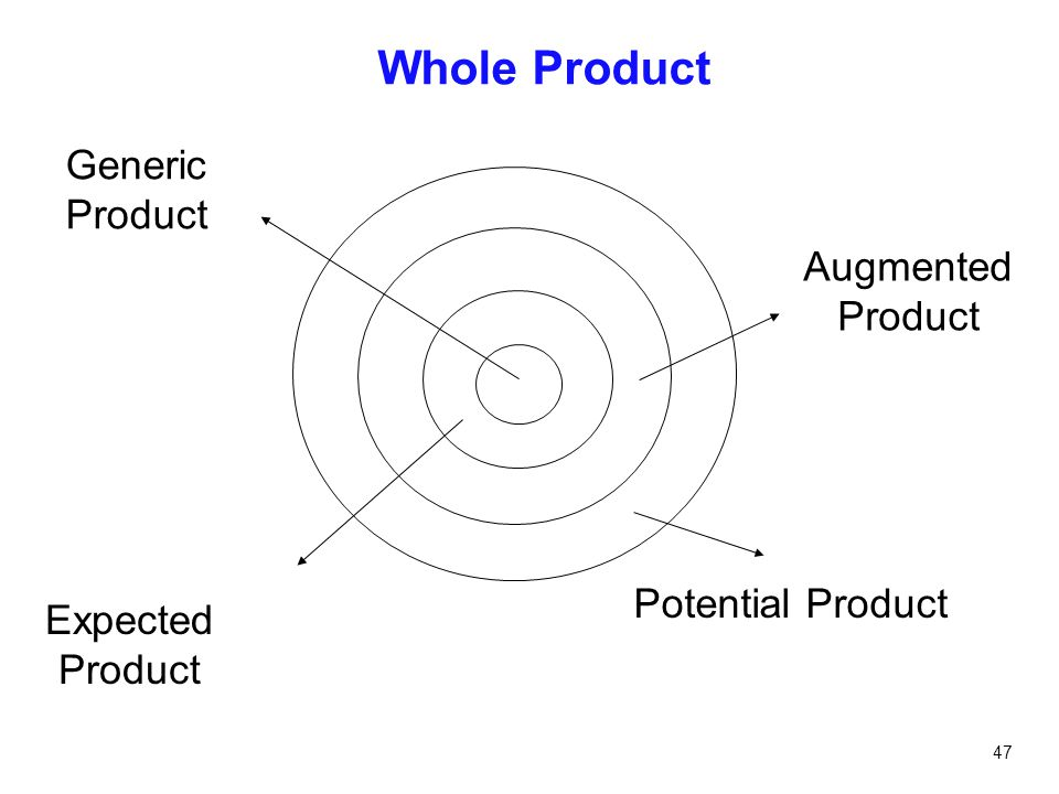 Whole Product Generic Product Augmented Product Potential Product