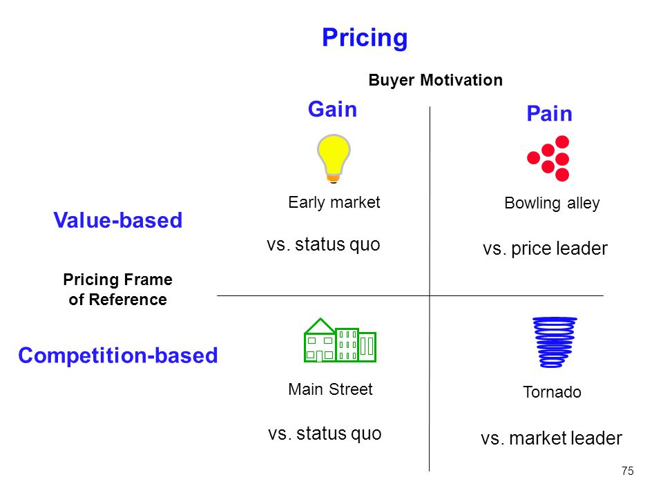 Pricing Frame of Reference