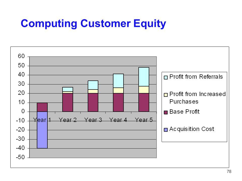 Computing Customer Equity
