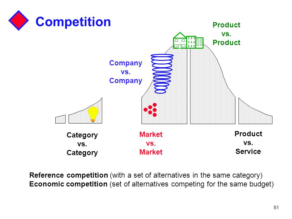 Competition Product vs. Company vs. Category Market Product vs. vs.