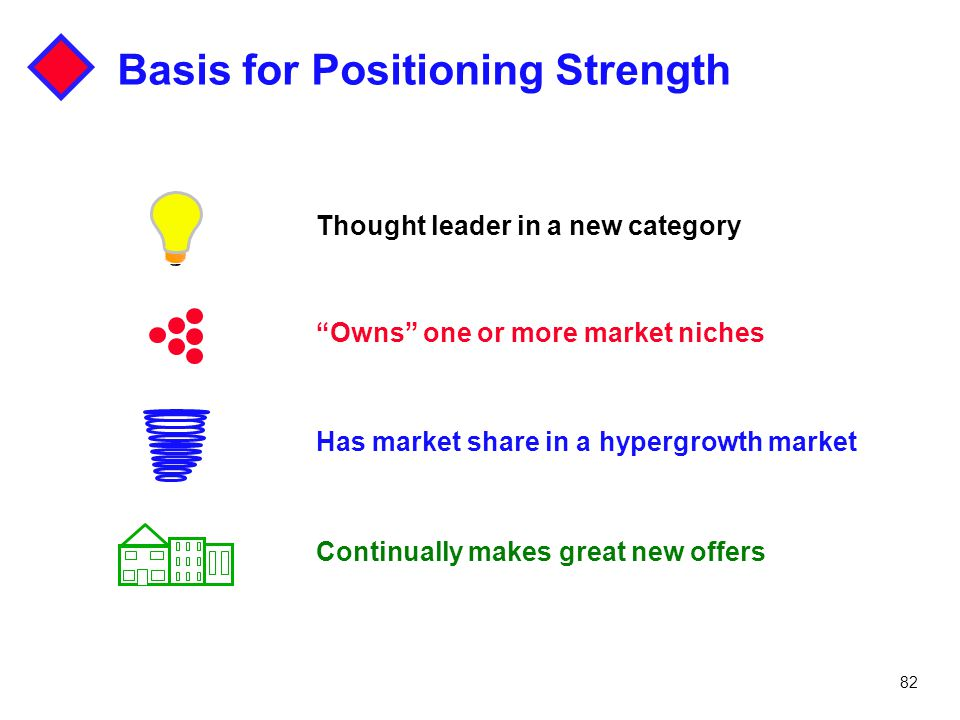 Basis for Positioning Strength