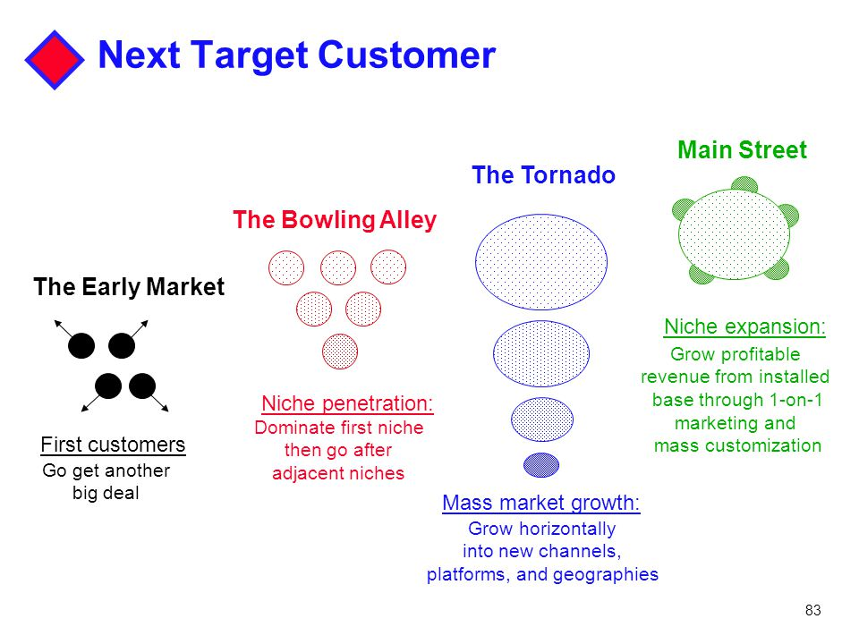 Next Target Customer Main Street The Tornado The Bowling Alley